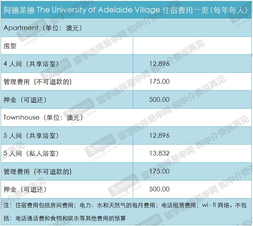 澳洲阿德莱德大学住宿及生活费用一览