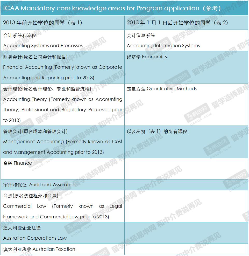 哪些澳洲大学会计专业课程受到icaa的认证?
