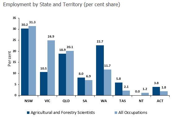 高大上的澳洲农业专业 专业+移民全解析