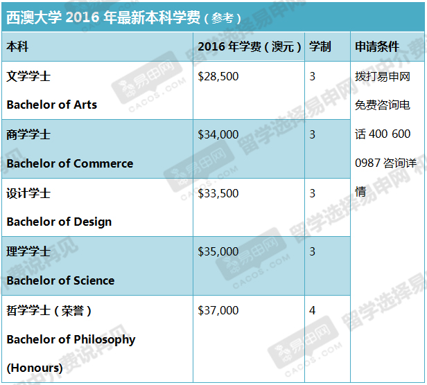 去澳洲留学要多少钱,澳洲研究生留学费用,澳洲留学生活费,澳洲八大学费
