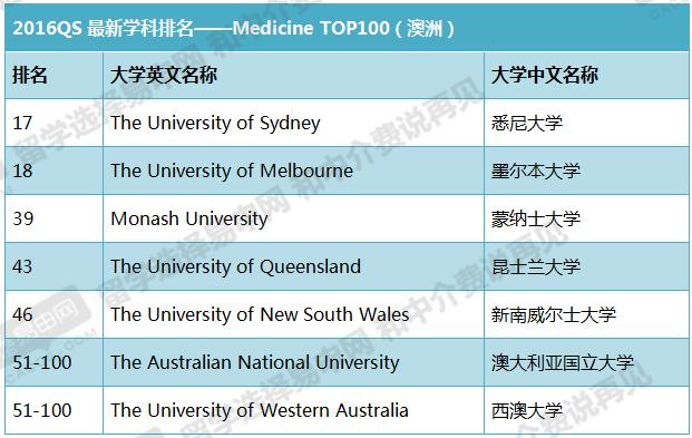 qs世界大学专业排名,2016qs专业排名,qs最新排名,2016qs大学专业排名