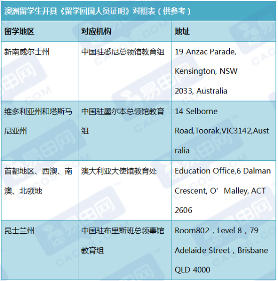 教育部认可的澳洲大学,外国学历学位认证,澳洲学历学位认证