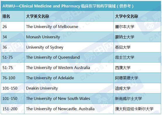 澳洲大学专业排名澳洲的热门专业,澳洲最新大学排名