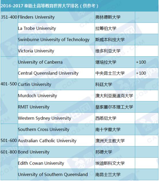 最新澳洲大学排名,澳洲世界大学排名,澳洲大学排名最新