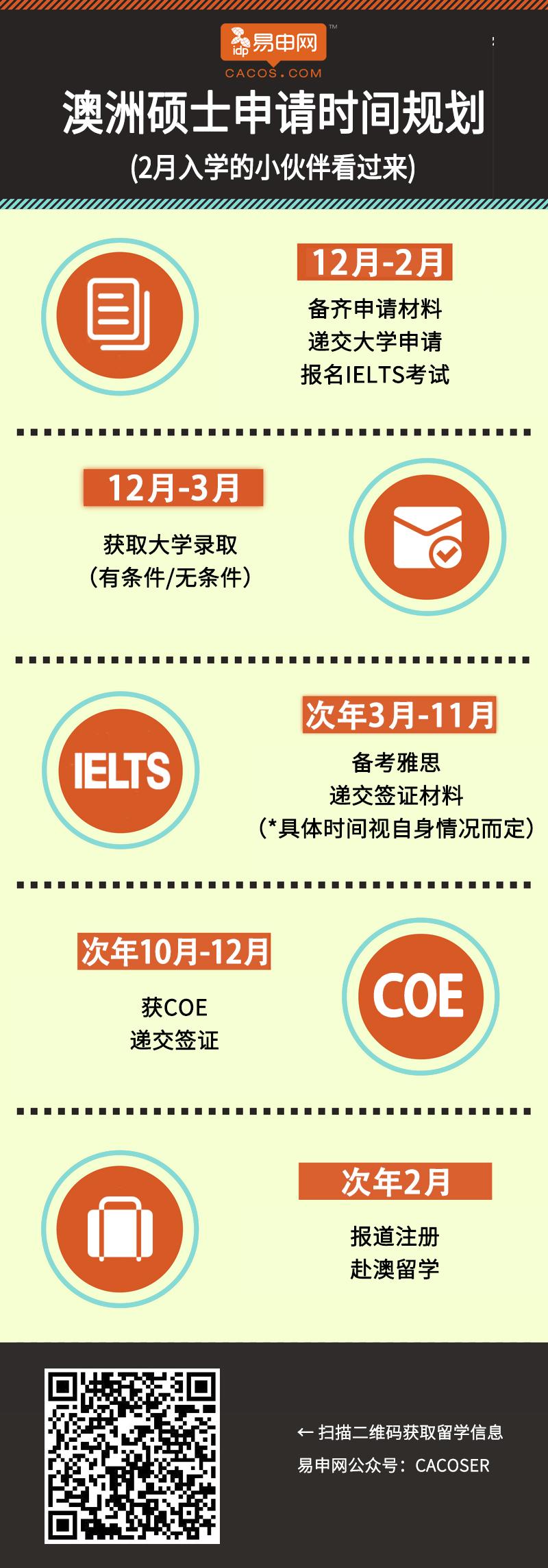 留学最大难题 留学申请流程+时间表