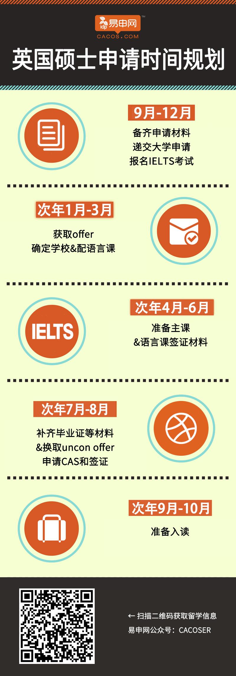 留学申请流程,澳洲留学申请流程,英国留学申请流程