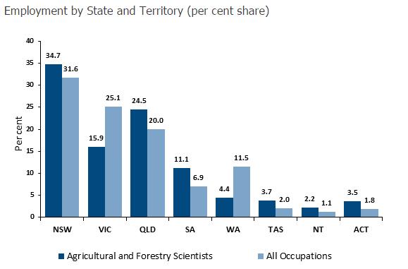 澳洲移民专业,澳洲热门专业,澳洲农业专业,澳洲农业专业移民