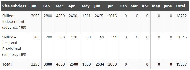 澳洲留学移民,澳洲移民配额