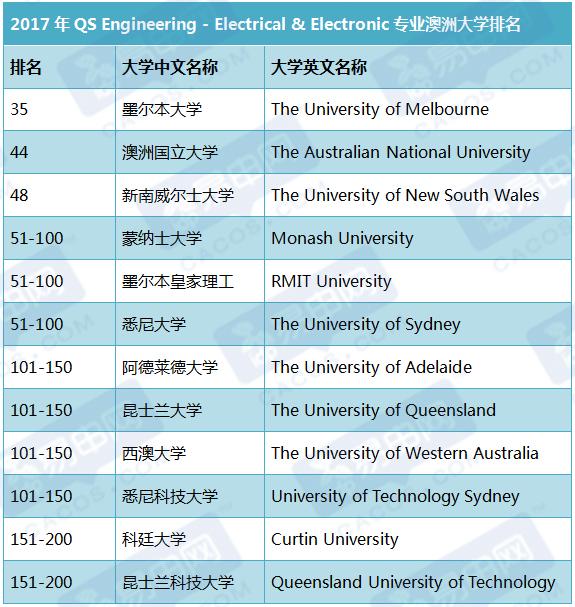 澳洲大学热门专业排名,澳洲大学最新排名