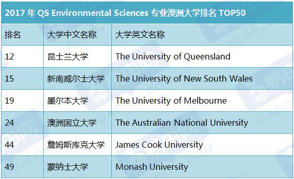 QS最新专业排名,詹姆斯库克大学
