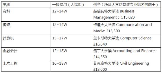 英国留学费用,英国免费留学中介,英国留学学费