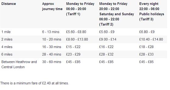 英国留学生活费,英国留学交通费,英国留学费用