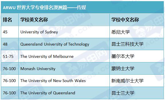 ARWU世界大学学术排名,澳洲大学排名