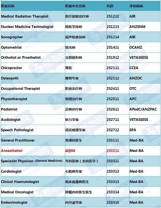 澳洲技术移民清单