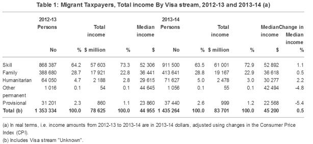 澳大利亚移民,澳大利亚移民签证,澳大利亚技术签证
