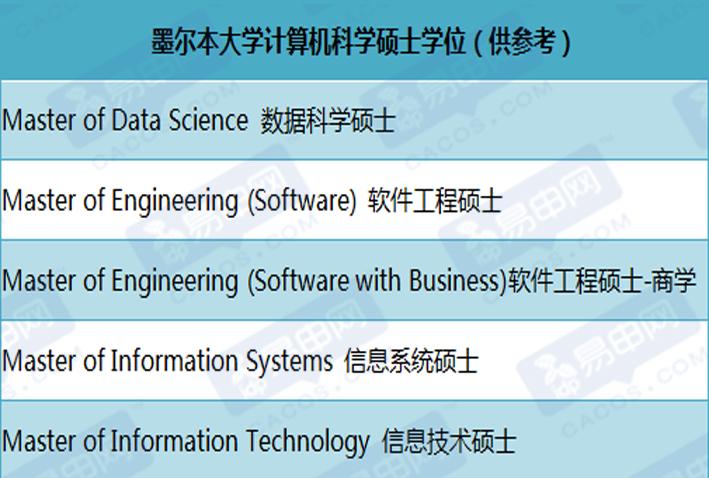 澳洲大学排名,澳洲计算机科学排名