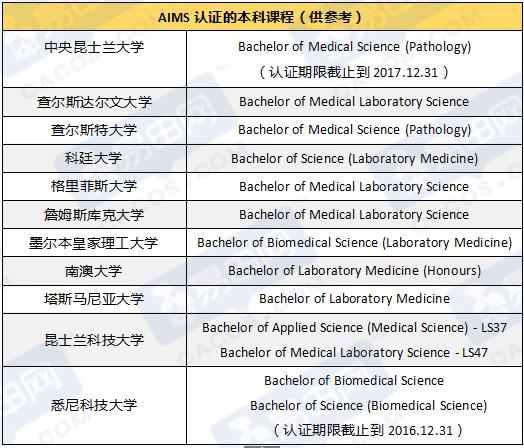 澳洲留学,澳洲实验室医学专业,塔斯马尼亚大学