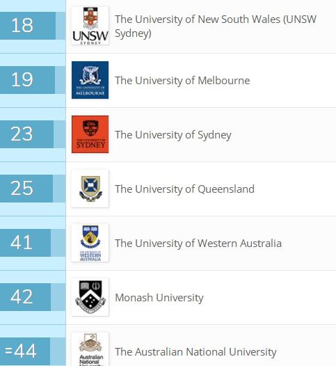 澳洲留学,澳洲专业选择,澳洲酒店管理