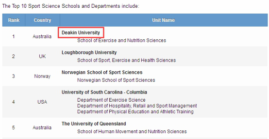 澳洲留学,澳洲体育强校,迪肯大学体育专业