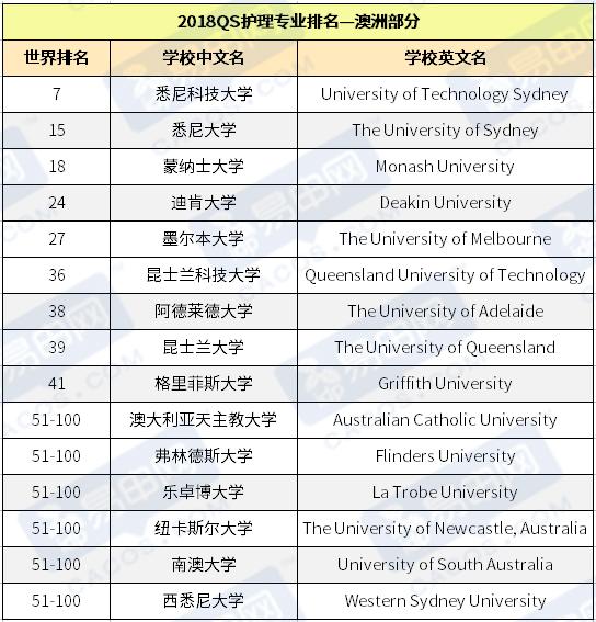 QS大学排名,澳洲大学专业排名,澳洲大学排名