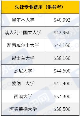 澳洲留学费用,澳洲会计专业费用,澳洲八大费用
