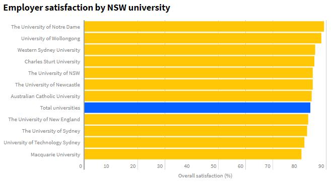 澳洲留学,澳洲大学选择,澳洲大学申请