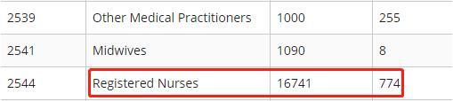 澳洲移民专业,澳洲护理专业,澳洲护理申请