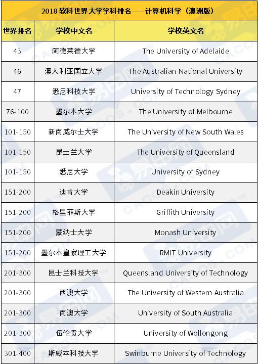 澳洲大学,澳洲王牌专业,澳洲著名学校