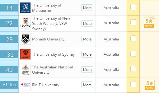 干货预警!未来10年,澳洲的哪些商科专业会特别吃香?
