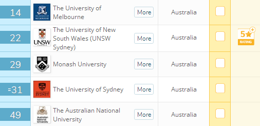 这所澳洲大学的商学院比肩墨大,却更容易申请、学费更低!TA的名字是?
