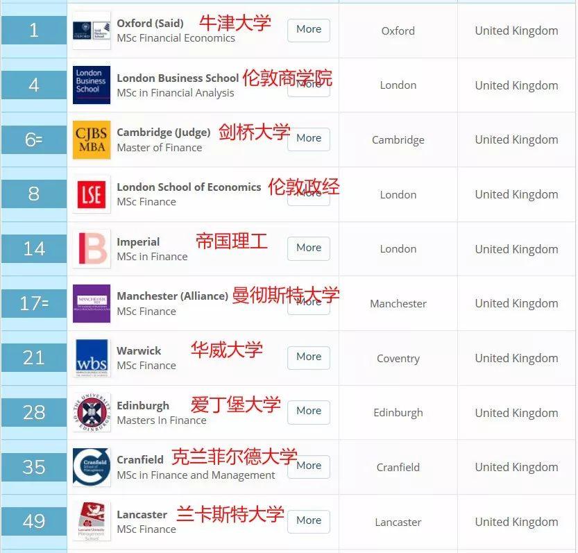【重磅】QS全球商科硕士排名正式揭晓!英国哪些大学表现惊艳?