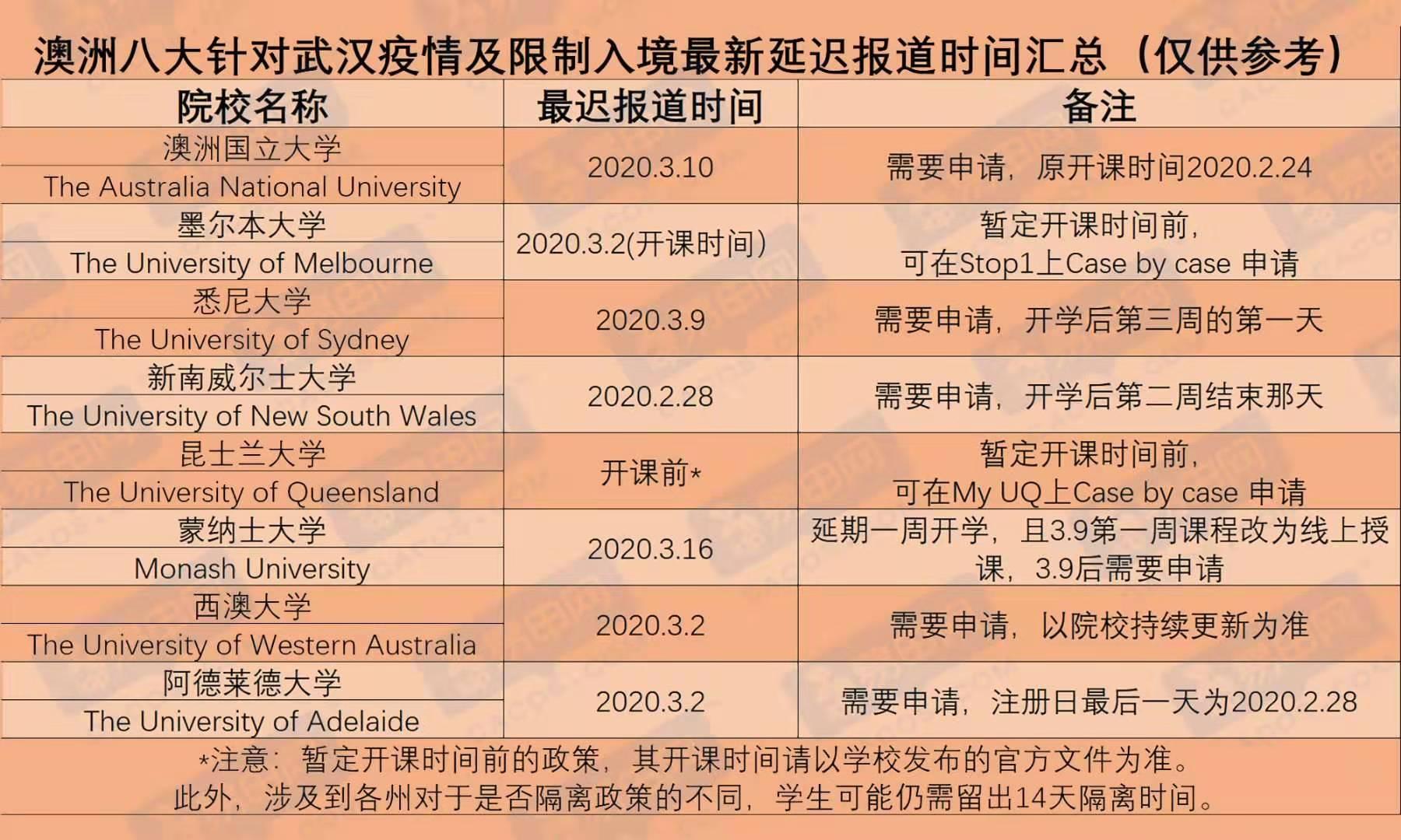 澳洲入境禁令正式施行,易申网新老学生互助群紧急建立!