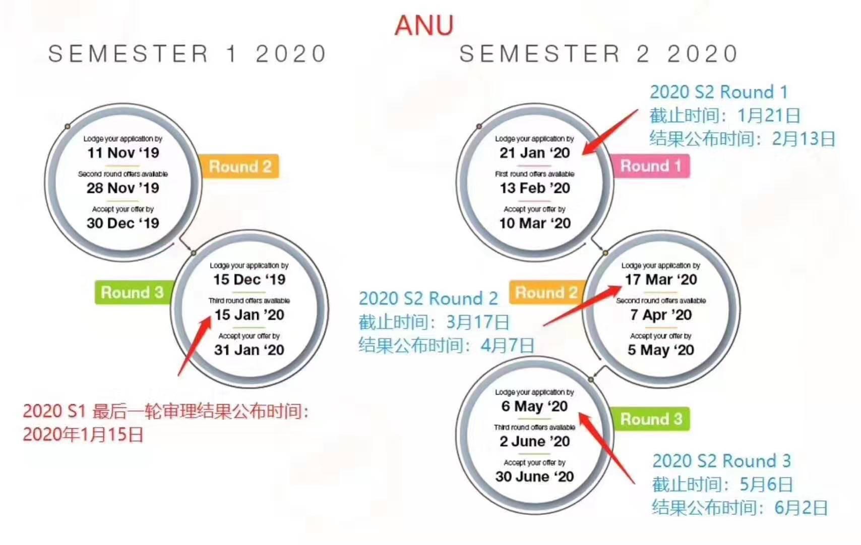 【澳国立重要通知】2020年7月入学第二轮申请更新内容!