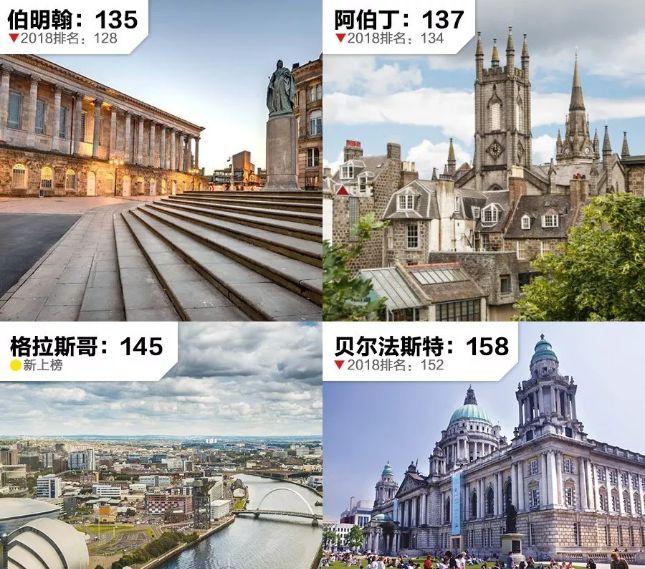 英国各地区消费情况预览!附参考全球城市生活成本排名!