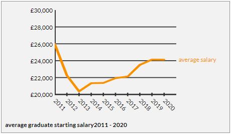 最赚钱专业平均年薪40万!英国留学一年几十万值不值?这得看你选的学校和专业