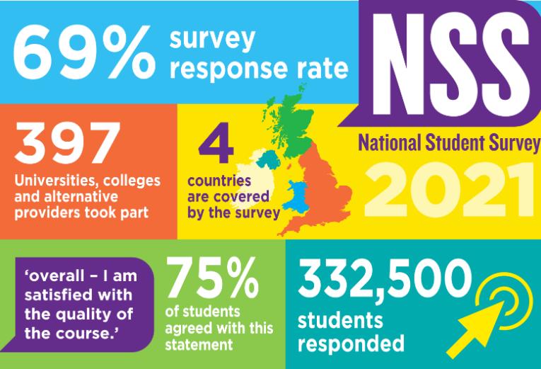 【最新】2021英国大学生满意度排名,英国TOP20都有哪些?